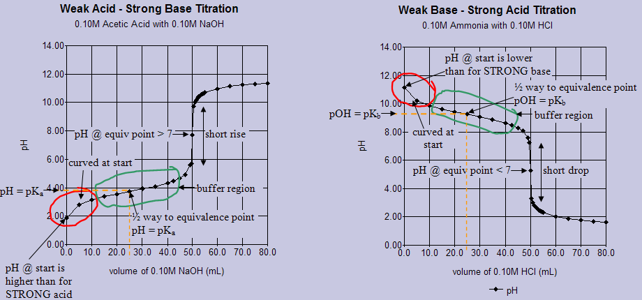 """strong acid base titration report When a strong acid is titrated with a strong base attention to the section on """"quantifying acid-base reactions by titration"""" and sample finalreport."""